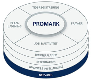 HardwareService - en del af ProMark Solution as a Service